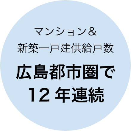 マンション&新築一戸建供給戸数 広島都市圏で10年連続