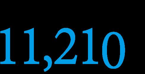 供給戸数累計(2020年6月現在)8,835戸